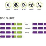 achilles-econovan-performance-rating