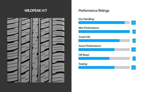 falken-weldpeak-ht-performance-ratings
