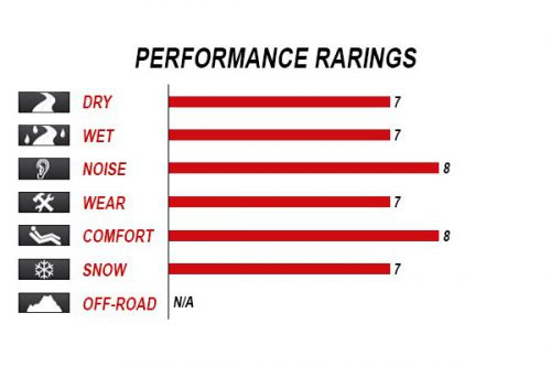 kumho-sense-kr26-performance-rating