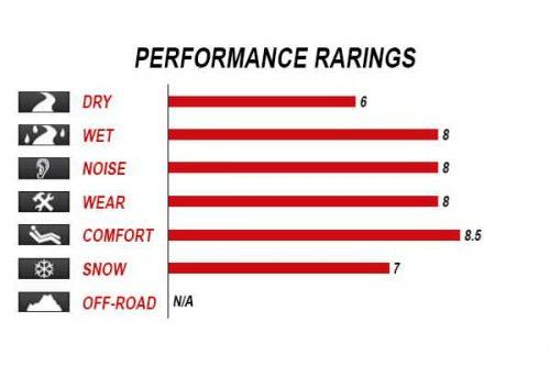 kumho-solus-kh16-performance-rating