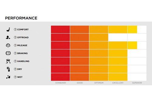 pirelli-scorpion-verde-as-performance